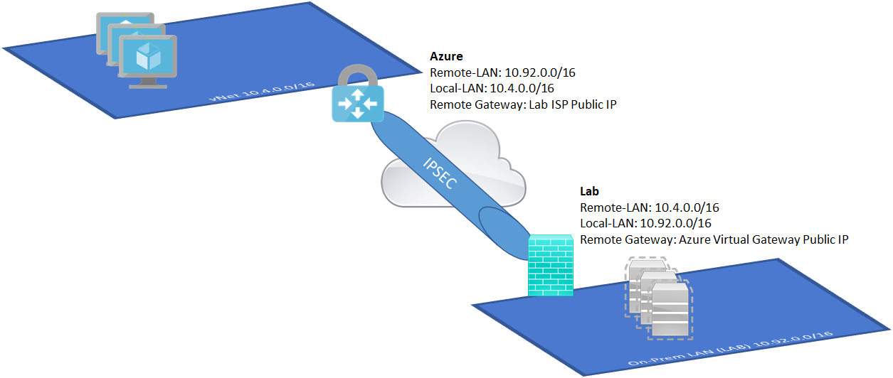 Update Microsoft Azure Local Network Gateway IP